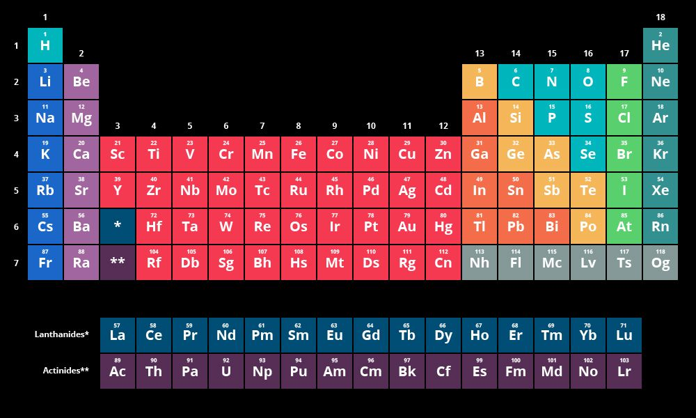 modern periodic table Periodic Table Wallpaper Pinterest - new periodic table jefferson lab