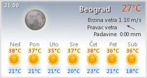 Vremenska Prognoza Beograd Nedelja 19 7 2015 Srbija