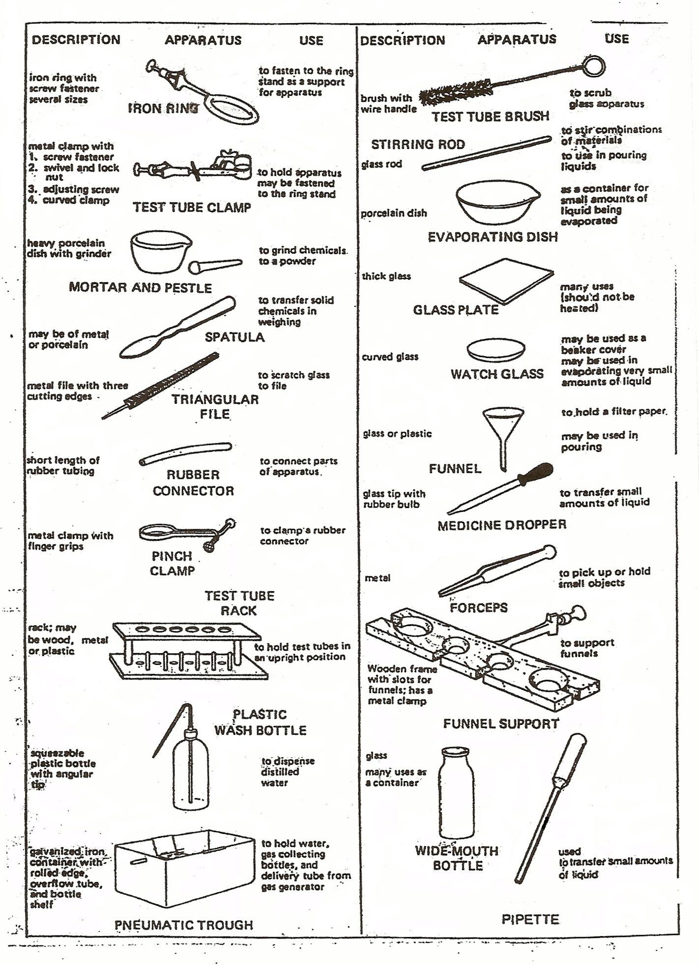 Science Lab Equipment List