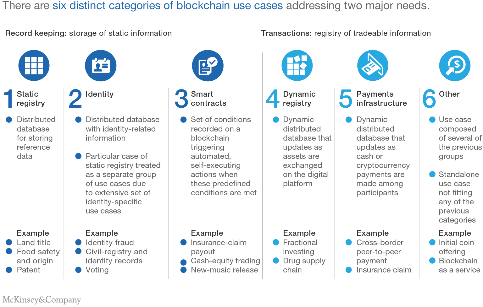 There Are Six Distinct Categories Of Blockchain Use Cases