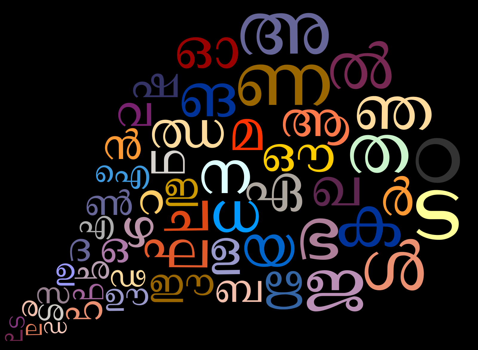 File:Malayalam Letters   Word Cloud.svg