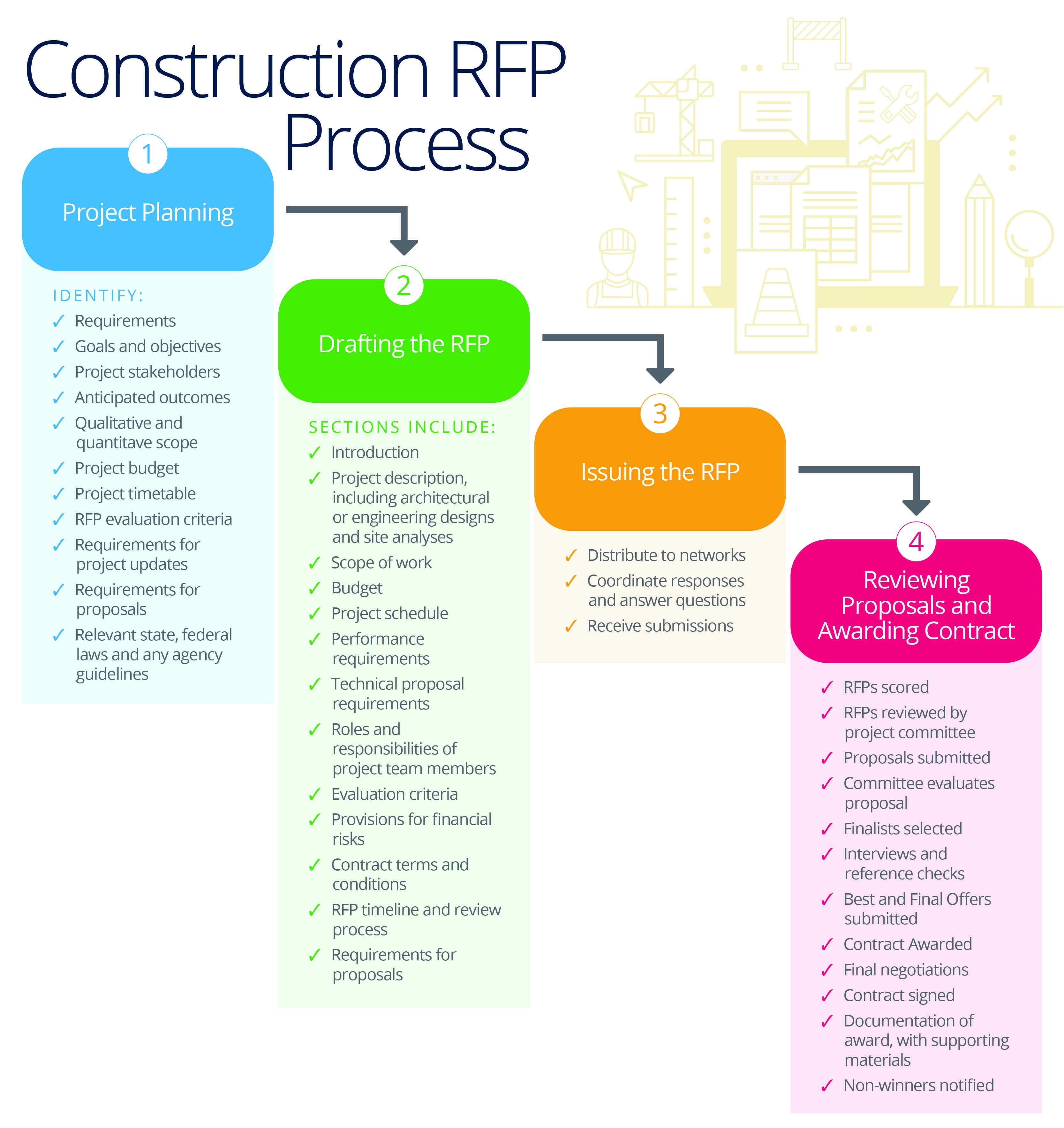 Master Your Company S Rfp Process Smartsheet Project Management Agile Project Management Agile Project Management Templates