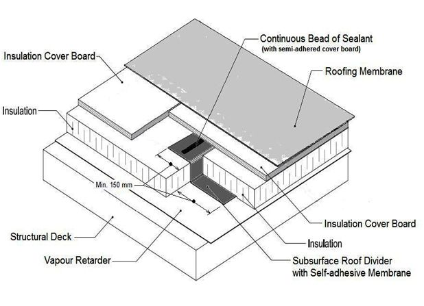 Roofing Contractors Calgary Component Of Membrane Roof