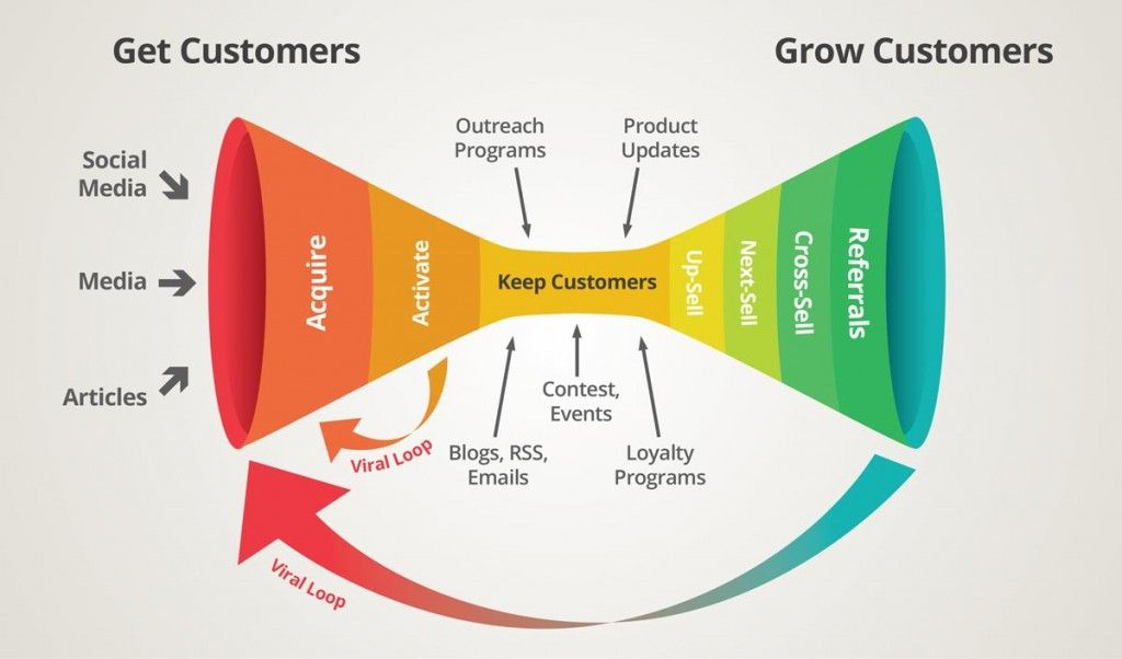Turn Visitors To Customers With Conversion Funnels Customer