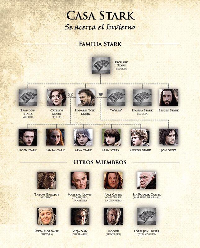Juego De Tronos Game Of Thrones Vicio Game Of Thrones Tree