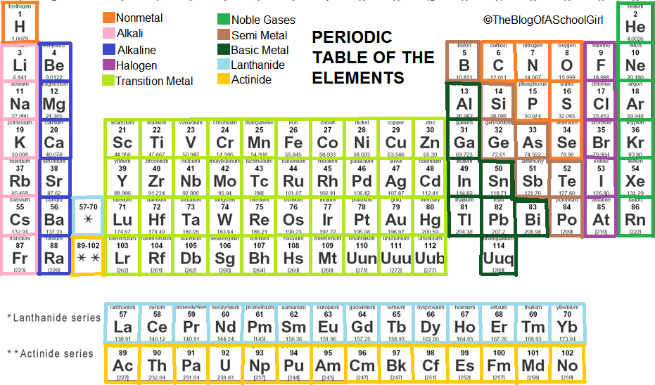 Periodic table of elements group names danasrgi.top