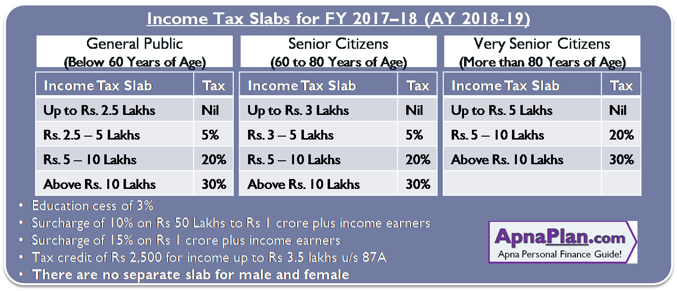 Income Tax Slab For Fy  Ay   Xincome Tax