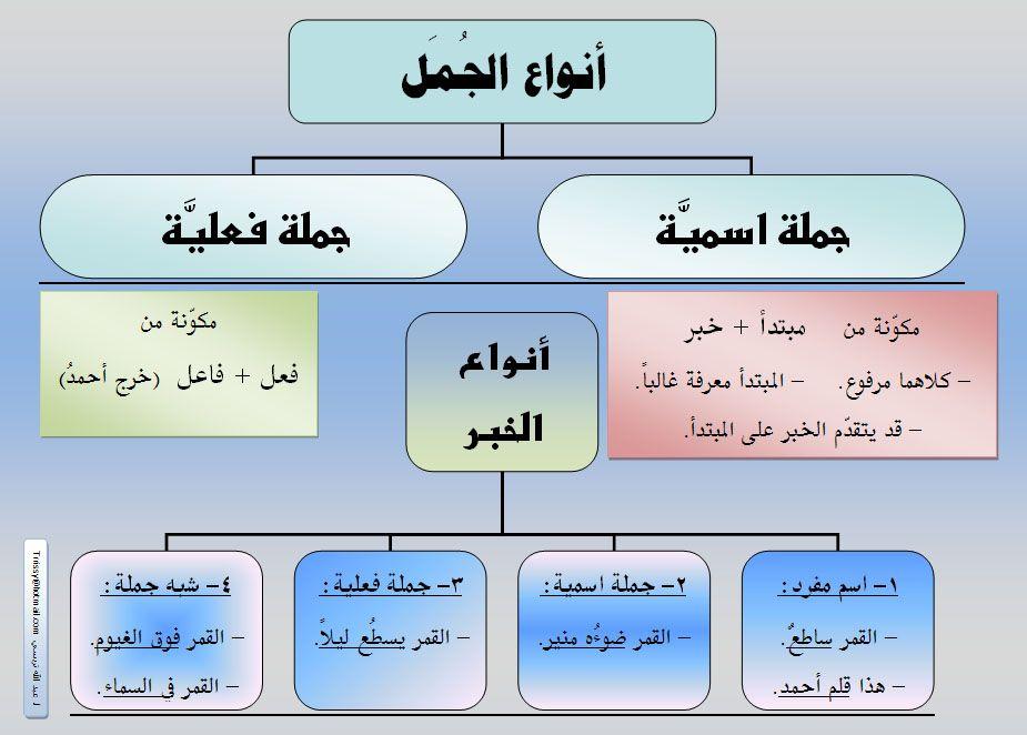الجملة الاسمية تعريف الجملة الاسمية وهى الجملة التي تبدأ باسم وتنقسم إلى قسمين مبتدأ وخبر القسم الأول Learning Arabic Learn Arabic Language Arabic Language