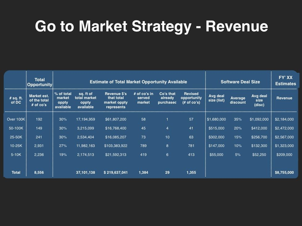 Go-to-Market-Strategy-Template-Revenuejpg (980×735) Frameworks - marketing strategy template