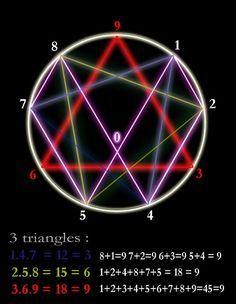 Bildergebnis Fur Nikola Tesla 3 6 9 Knihy Veda