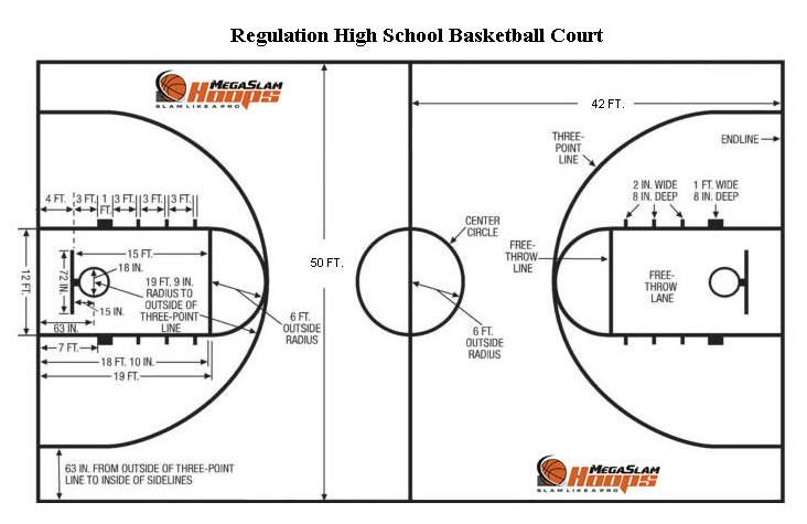 Basketball Court Dimensions Basketball Court Size Basketball Court Layout Outdoor Basketball Court