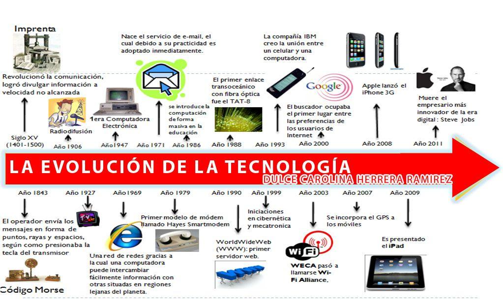 Pin En Tecnologia Tareas