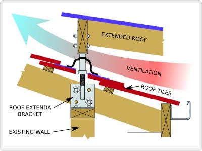 Roof Extenda Bracket Pergola With Roof Pergola Patio Roof