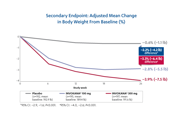 Weight Reductions With Invokana Monotherapy Vs Placebo Health