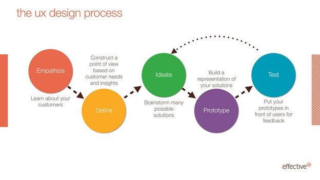 product service design the ux design process what clients need to know ux