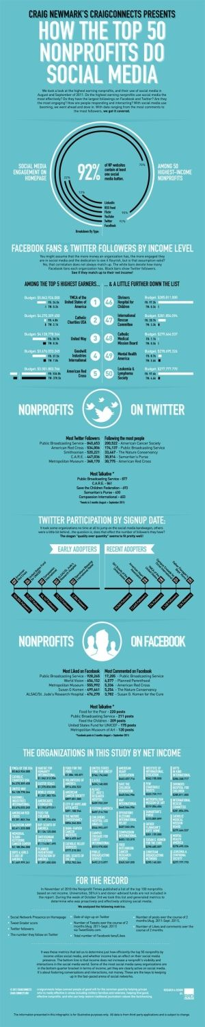 How The Top 50 Non-Profits Use Social Media #infographic :) by TinyCarmen