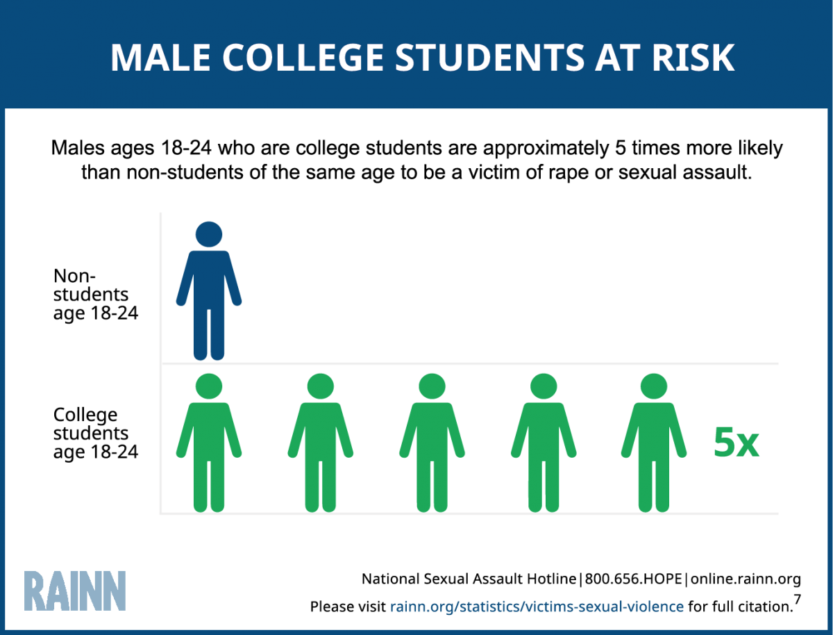 Infographic Depicts That Male College Students Are At A -1126