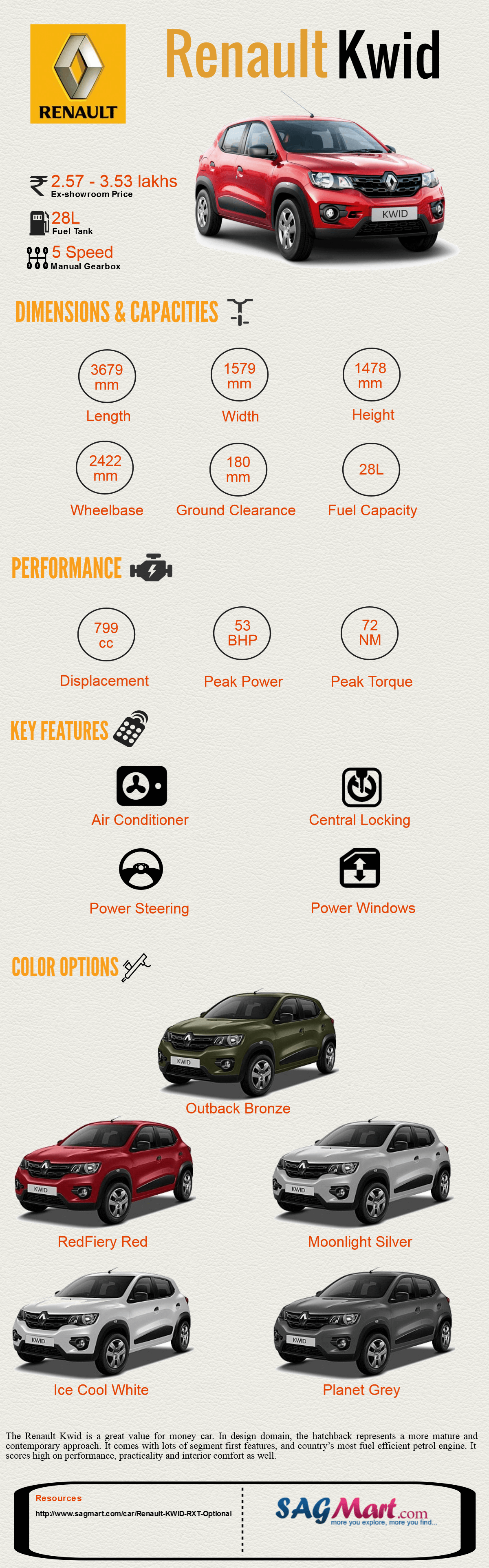 The All New Renault Kwid India Infographic