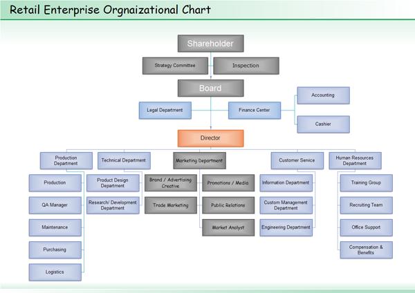 Retail Organizational Chart  Keep Walking Tips    Chart