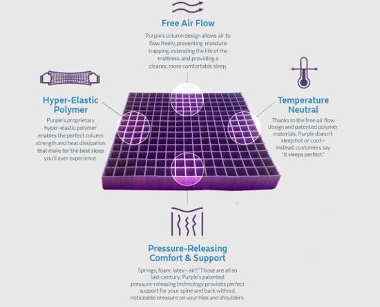 Our Purple Mattress Experience The New Frugal Luxury Mattress For