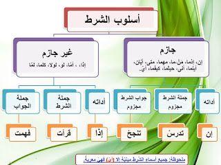 مخططات مفاهيمية لطلبة المرحلة الابتدائية Apprendre L Arabe Langue Arabe Grammaire Arabe