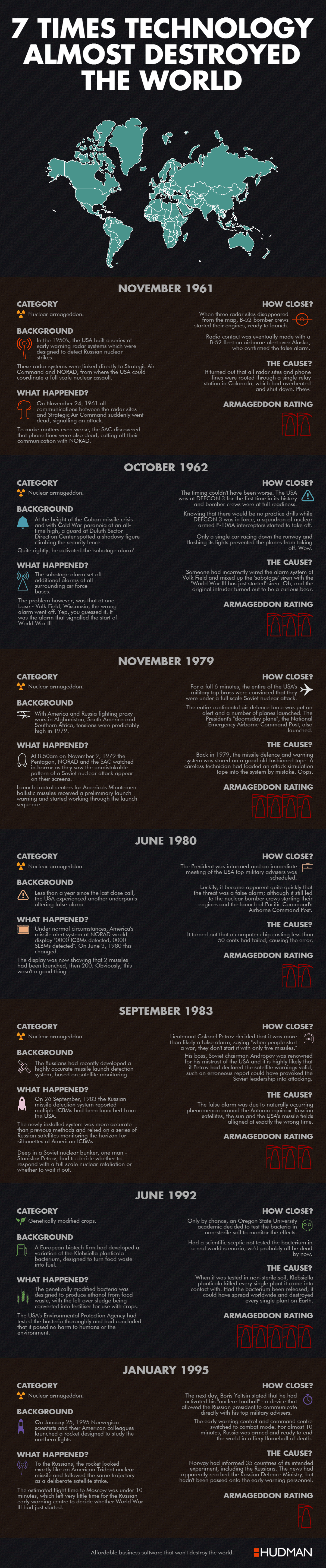 7 Times Technology Almost Destroyed The World #Infographic