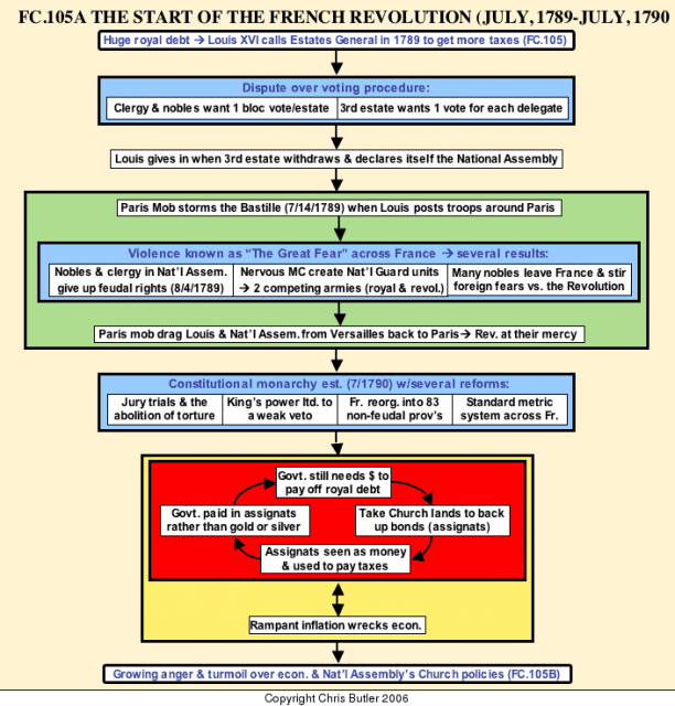 French Revolution Flow Chart Of Events French Revolution Ap