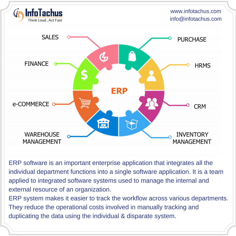 Create Best Erp Software In India With Mobile App With Easy Implement Customization According To You Enterprise Application Enterprise Portal Web Development