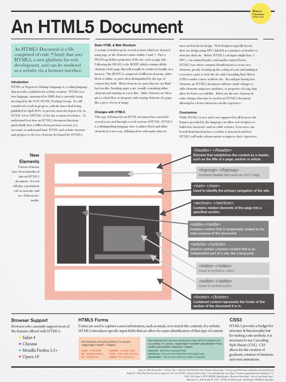 The html5 document structure designeatespire pinterest the html5 document structure ccuart Choice Image