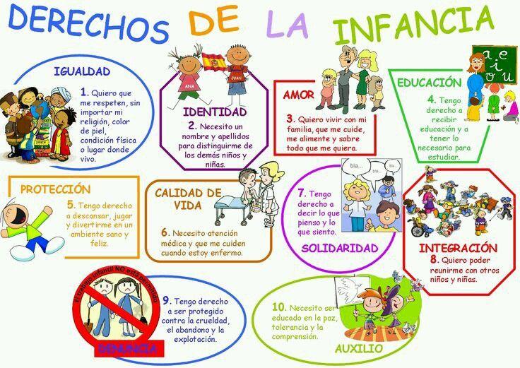 Derechos Fundamentales Del Niño Deberes De Los Niños Derechos De Los Niños Imagenes De Los Derechos