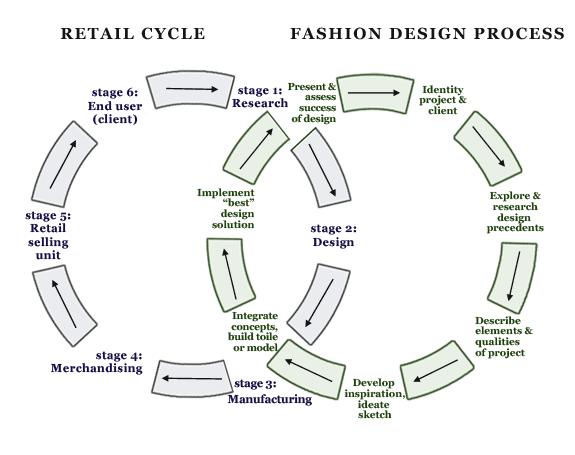 The Fashion Design Process nel 2020