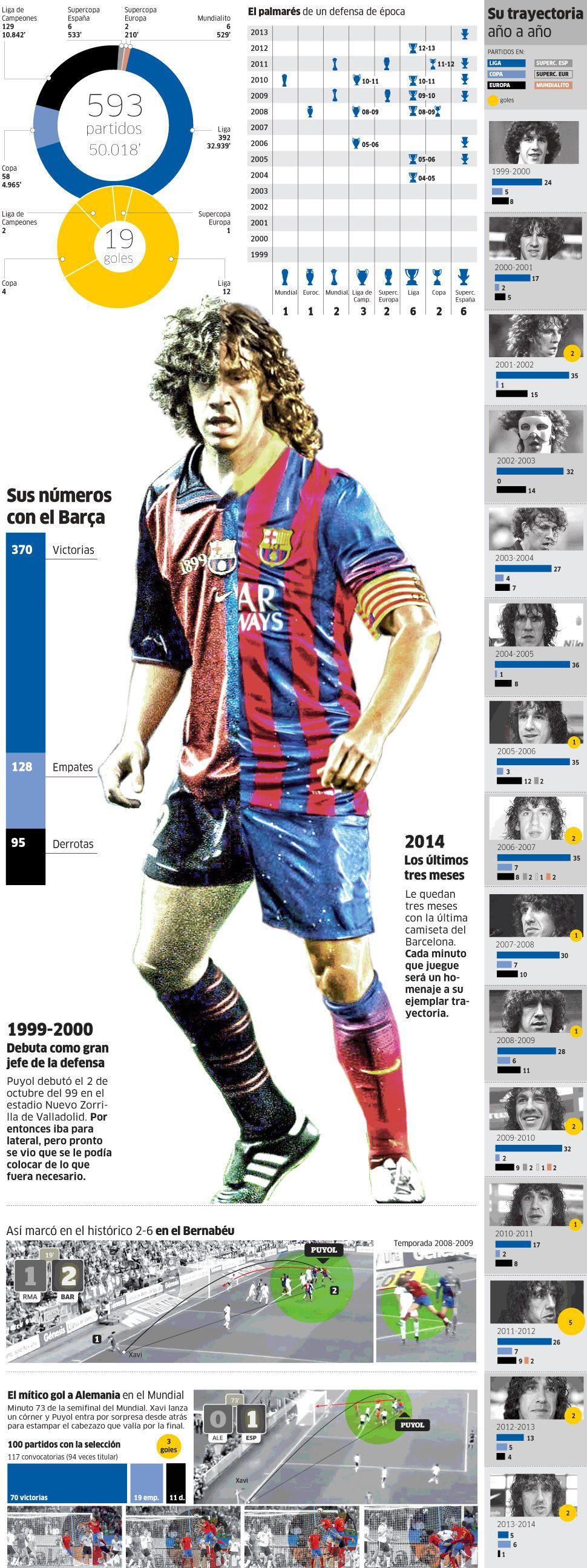 Carles Puyol. FC Barcelona, España.