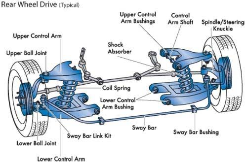 Automobile Steering Parts : Basic car parts diagram front vs rear wheel drive