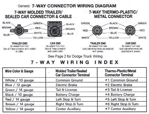 trailer plug wiring diagram 7 pin uk dvc subwoofer dodge ram all data 2010 detailed gmc jimmy