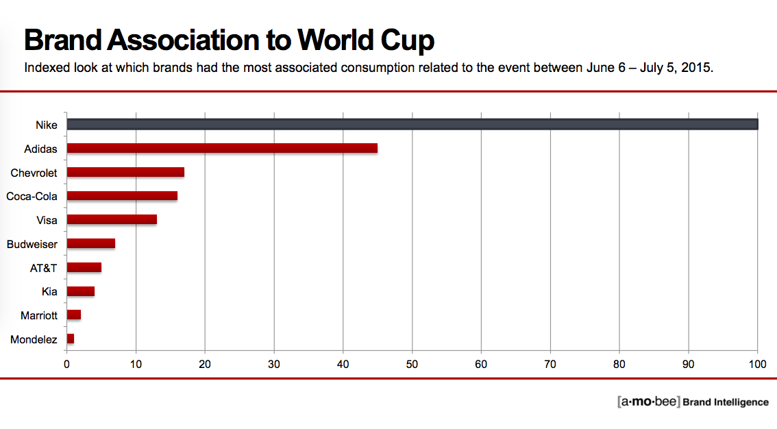 Chart: Nike's sponsorship of the USA women's soccer team and the #NoMaybes  video campaign