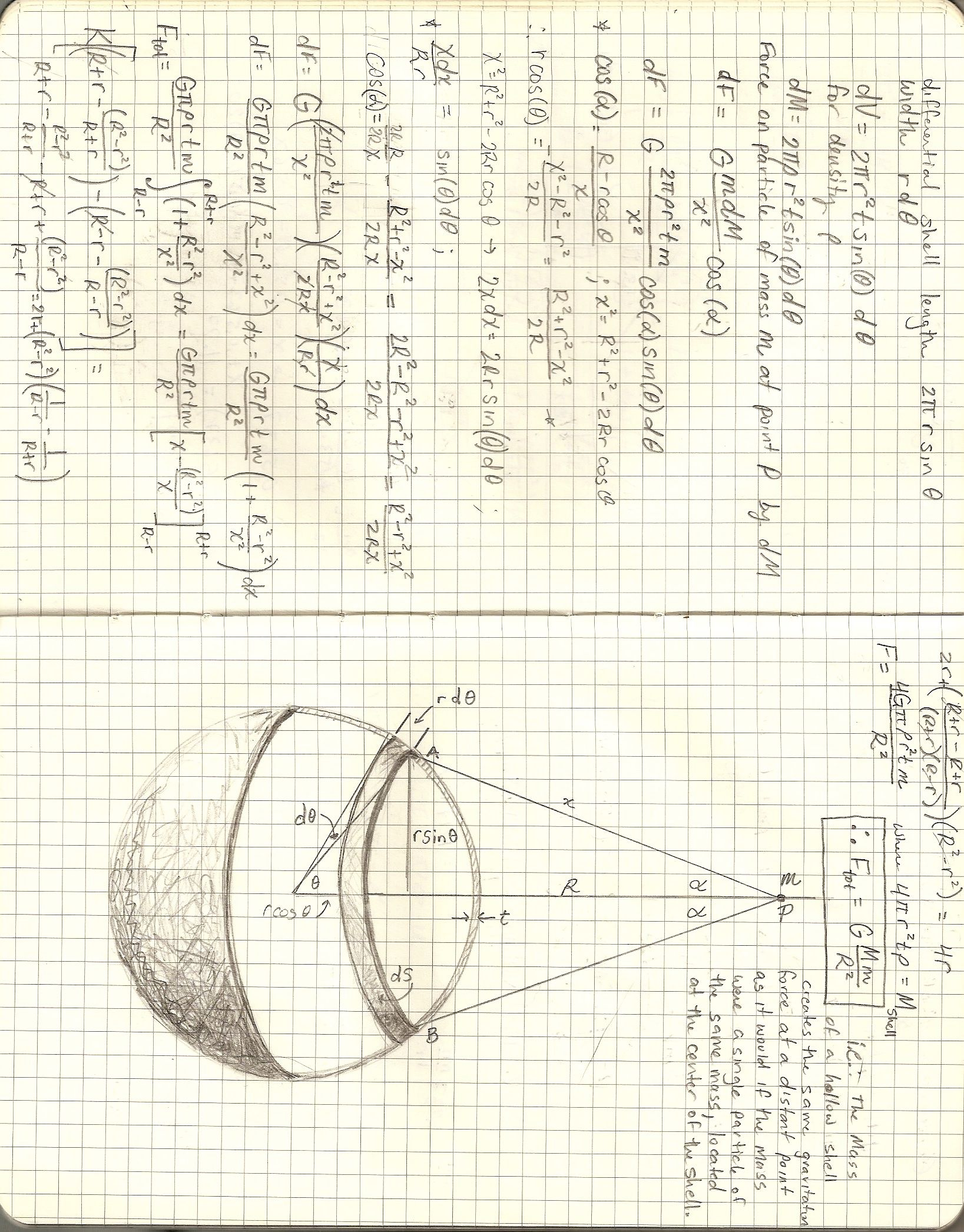 Derivation Showing Gravitational Force From A Spherical