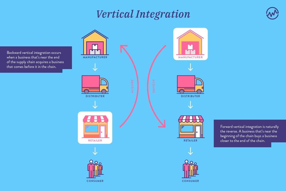Vertical Integration and Horizontal Integration