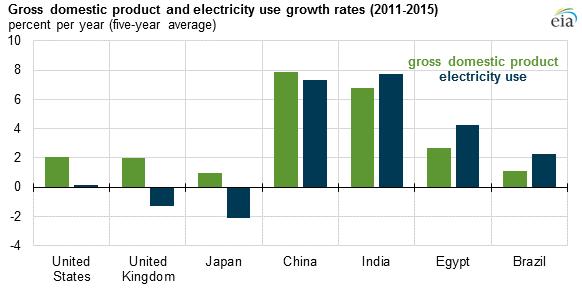 India Economic Growth Energy Use Electricity Economics Lessons Energy News Energy Transformations