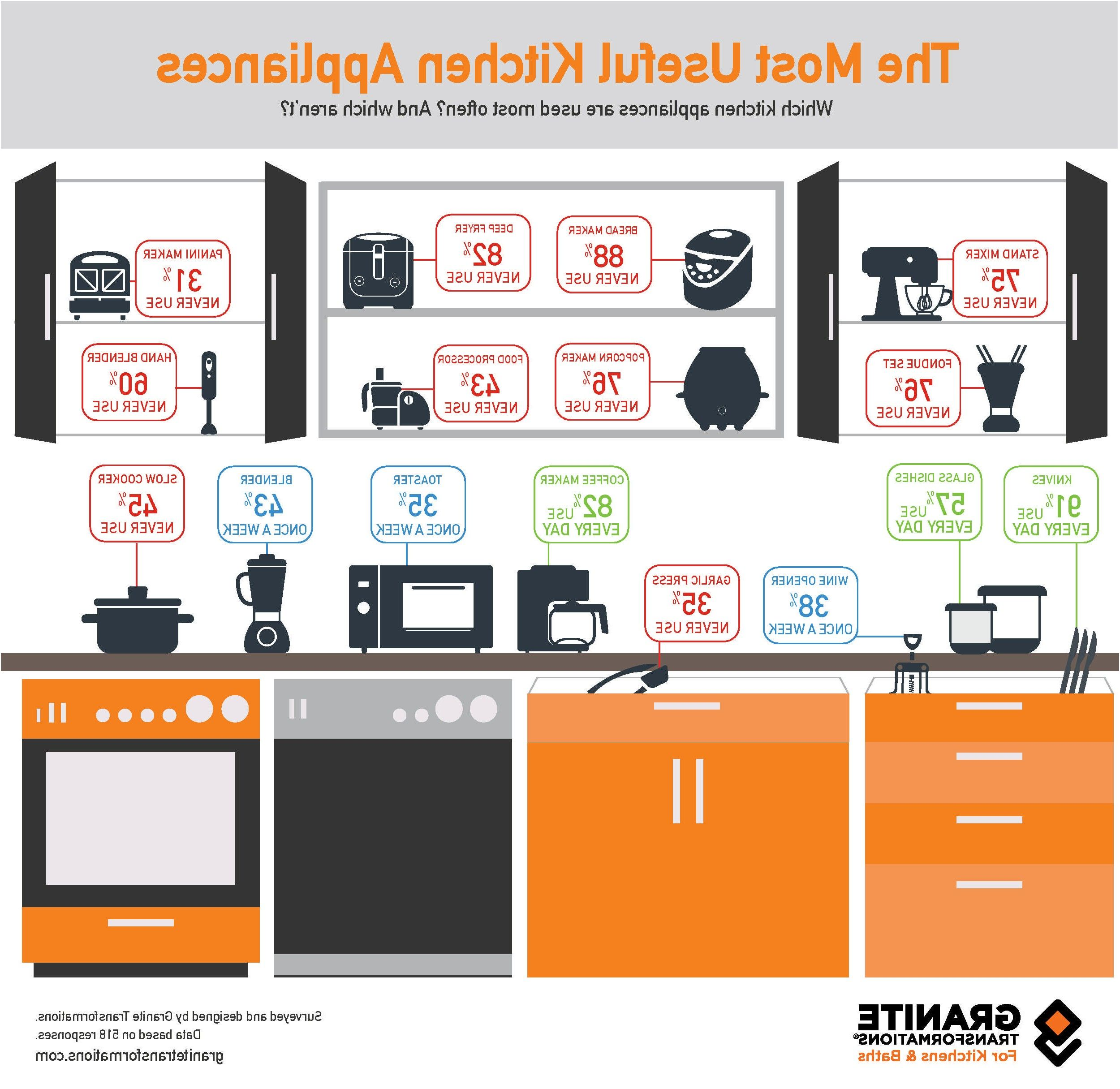 The Most Useful Kitchen Appliances Infographic Granite From Most