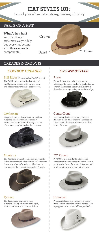 Hat Styles 101 Via Hat Fashion Mens Hats Fashion Hats For Men