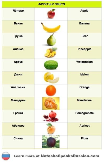 Learn Russian with me  Russian names of fruits