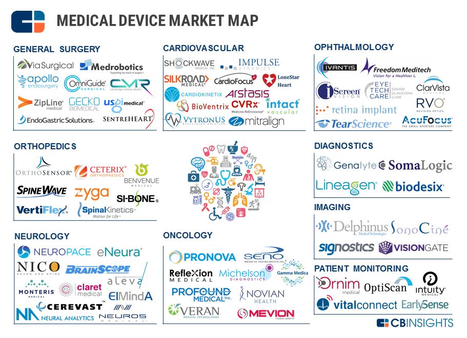 71 market maps covering fintech  cpg  auto tech