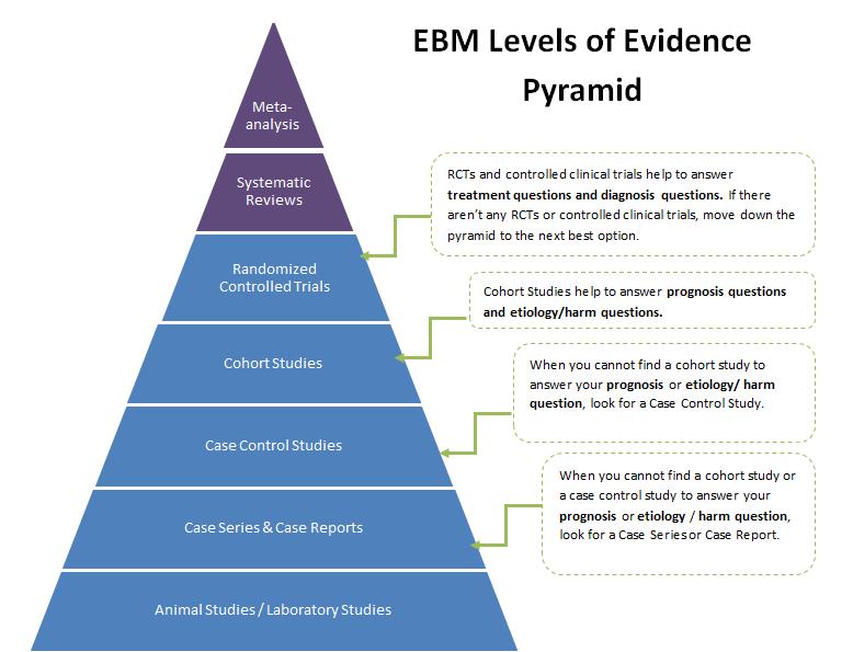 Study Design - Evidence-Based Practice - LibGuides at Duke ...