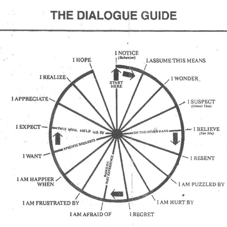 conversation wheel: go all the way around (take turns once
