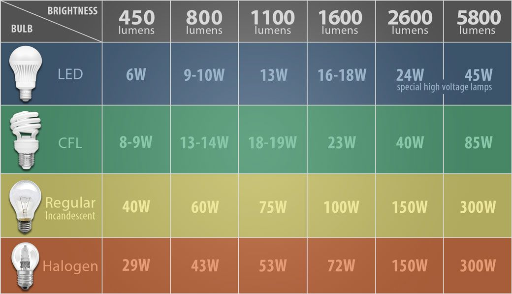 Lumens chart light measurements explained covers bulbs and ceilings also keninamas rh