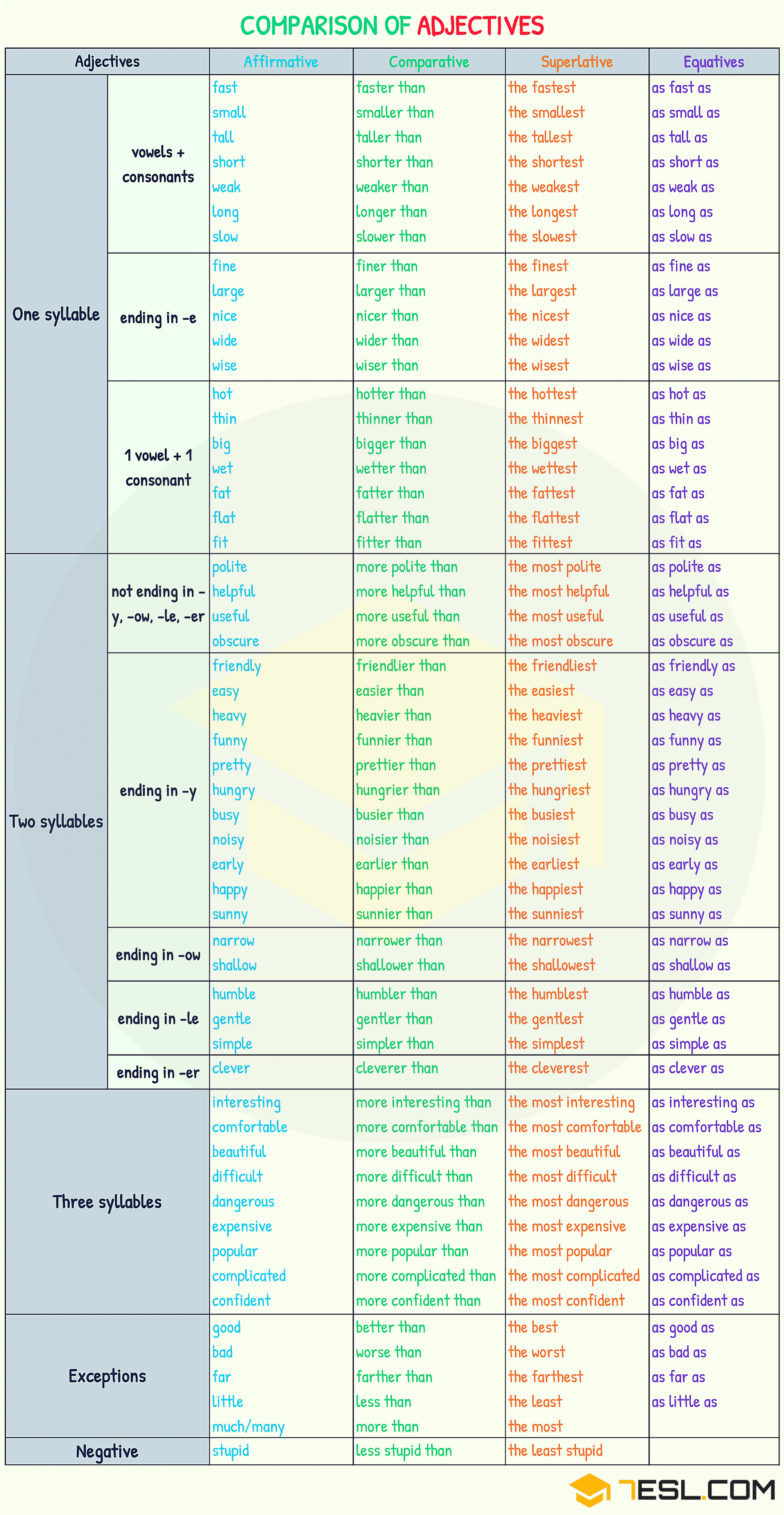 Comparison Of Adjectives Comparative And Superlative 7esl English Adjectives Adjectives Grammar English Grammar [ 3863 x 2000 Pixel ]