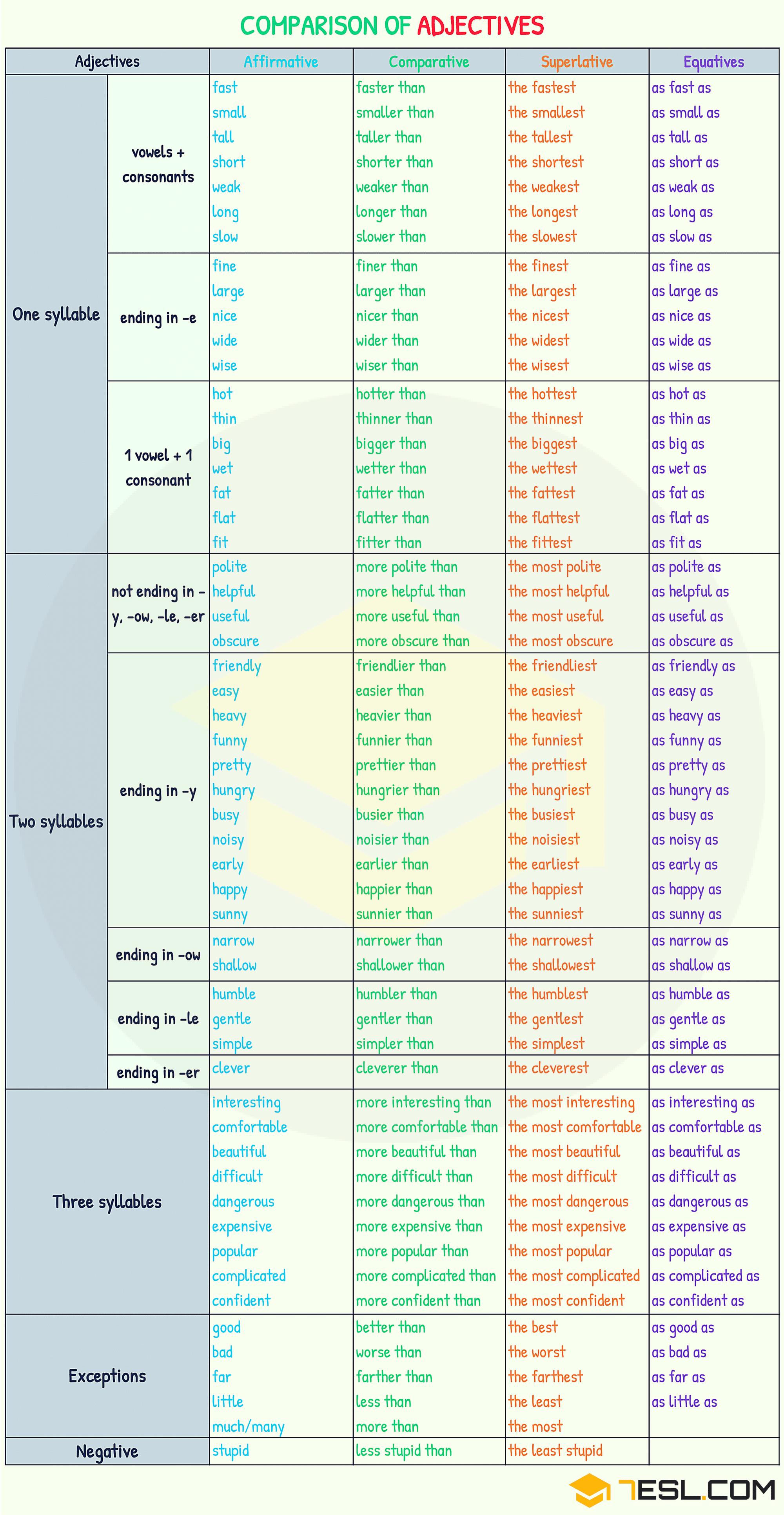 Comparison Of Adjectives Comparative And Superlative