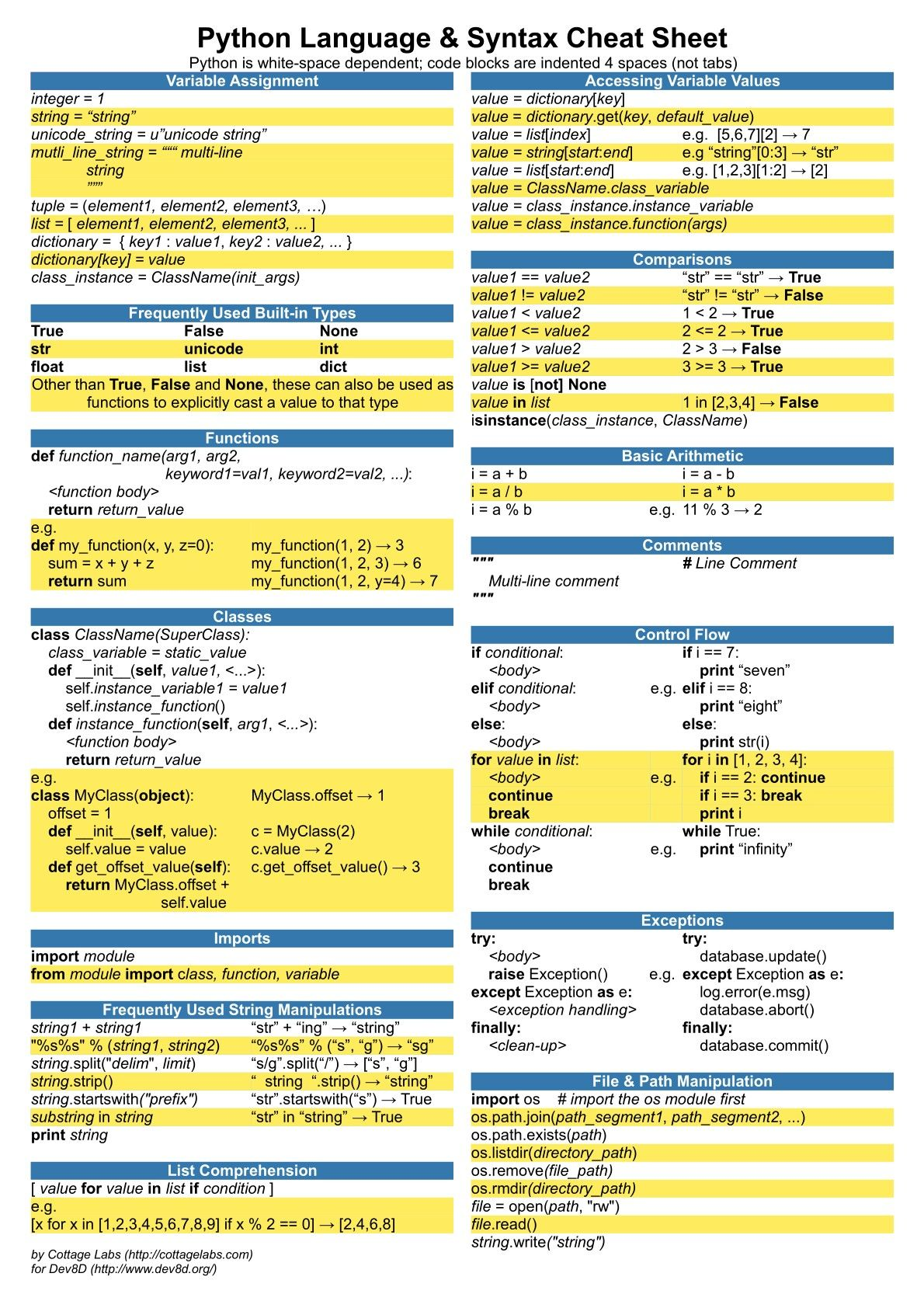 Python Language And Syntax Cheat Sheet By Cottage Labs Python Programming Computer Science Programming Basic Computer Programming