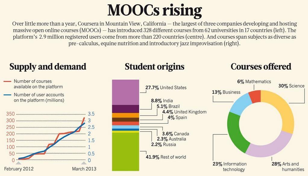 Coursera on Massive open online courses, Online courses