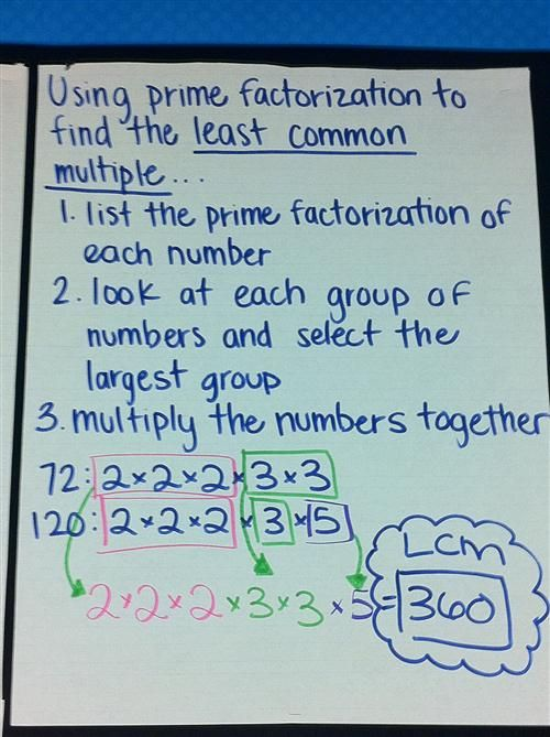 Prime Factorization to find the LCM Math Anchor Charts - prime number chart